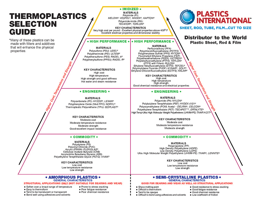 Thermoplastics Selection Guide